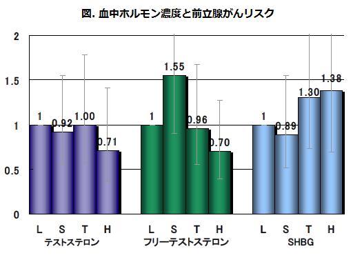 図. 血中ホルモン濃度と前立腺がんリスク