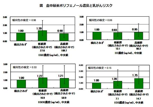 図 血中緑茶ポリフェノール濃度と乳がんリスク
