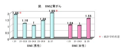 図.BMIと腎がん