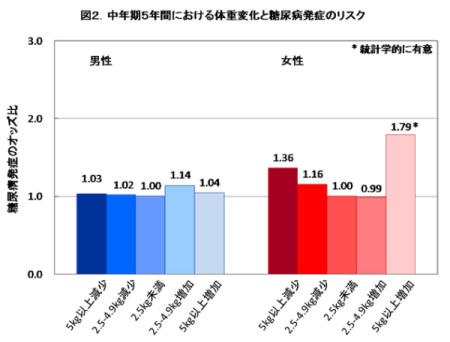 図2 中年期5年間における体重変化と糖尿病発症のリスク