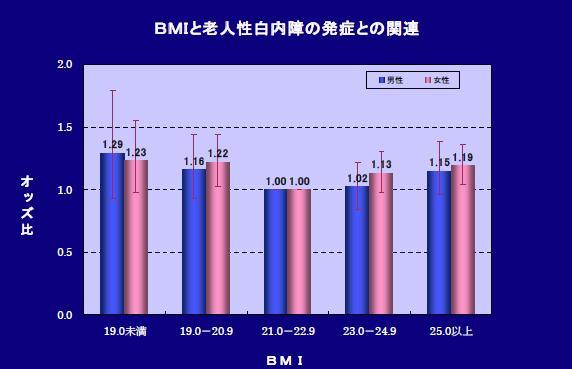 図.BMIと老人性白内障の発症との関連