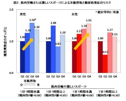 図2 筋肉労働または激しいスポーツによる米飯摂取と糖尿病発症のリスク