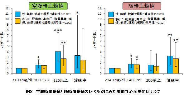 図2 空腹時血糖値と随時血糖値のレベル別にみた虚血性心疾患リスク