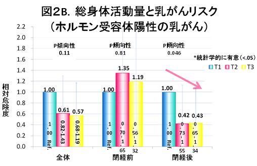 図2B.総身体活動量と乳がんリスク(ホルモン受容体陽性の乳がん)