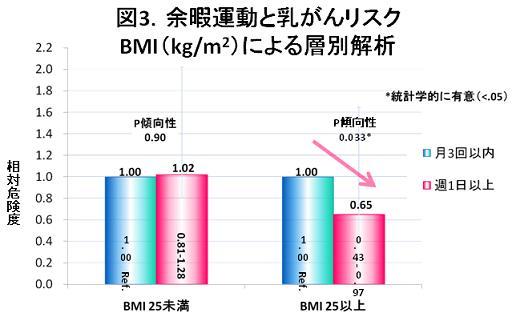 図3.余暇運動と乳がんリスク BMI(kg/㎡)による層別解析