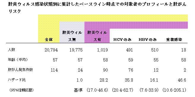 肝炎ウイルス感染者の肝がんリスクは非感染者に比べて非常に高い