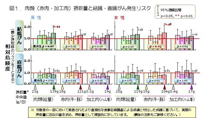 図1. 肉類(赤肉・加工肉)摂取量と結腸・直腸がん発生リスク