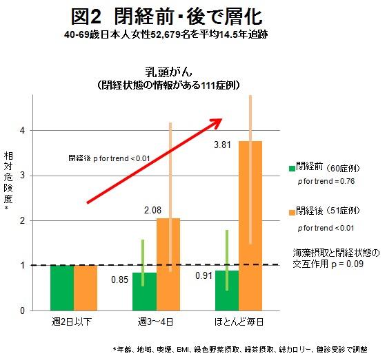 図2 閉経前・後で層化(40-69日本人女性52679名を平均14.5年追跡)