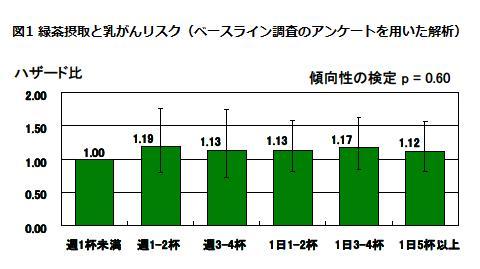 図1 緑茶摂取と乳がんリスク(ベースライン調査のアンケートを用いた解析)