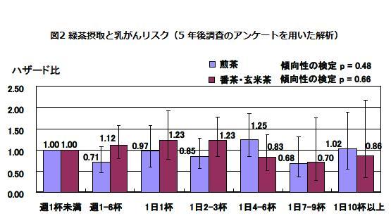 図2 緑茶摂取と乳がんリスク(5 年後調査のアンケートを用いた解析)