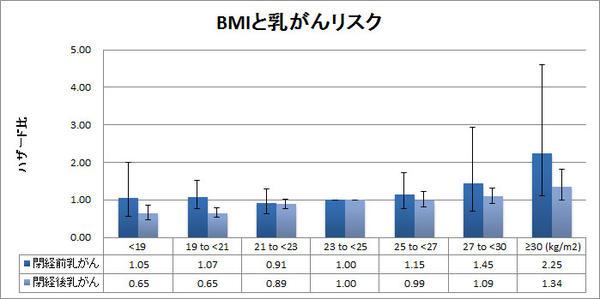 BMIと乳がん