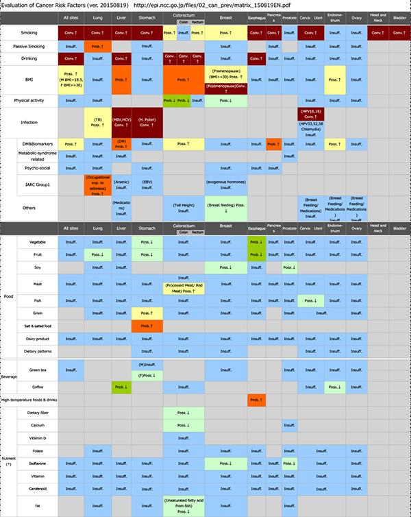 エビデンスの評価(20150819英語版)