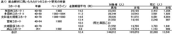 表1)統合解析に用いられた5つのコホート研究の特徴