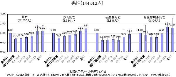 飲酒1日あたりエタノール換算g別死亡リスク(男性)