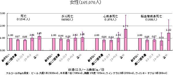 飲酒1日あたりエタノール換算g別死亡リスク(女性)