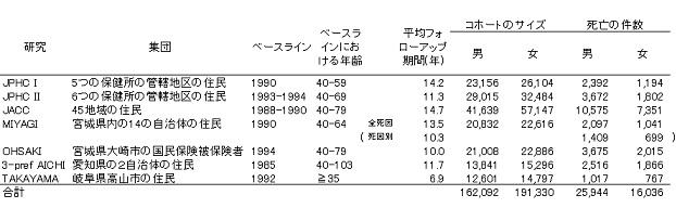 表)プール分析に用いられた7つのコホート研究