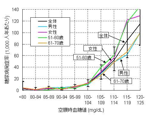 図1  空腹時血糖値と2型糖尿病発症との関係