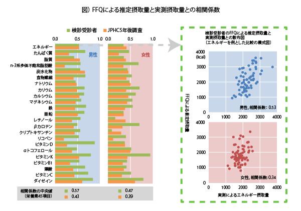 図. FFQによる推定摂取量と実測摂取量との相関係数