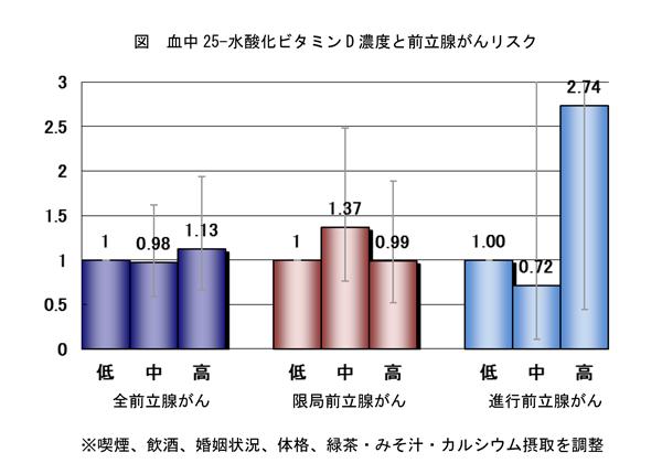 図 血中25-水酸化ビタミンD濃度と前立腺がんリスク
