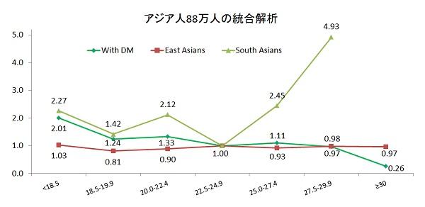 アジア人におけるBMIと膵がん死亡との関連図