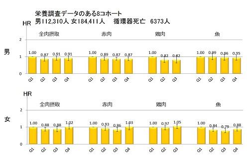 アジア人における肉摂取と循環器死亡との関連図