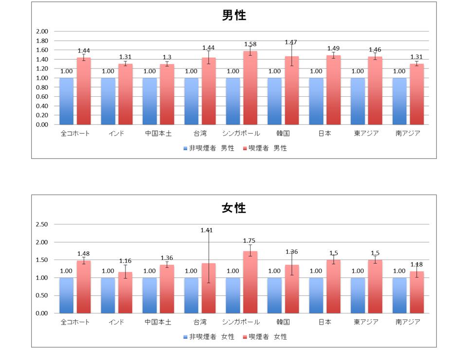 fin_Zheng_喫煙と死亡リスクの関連図1