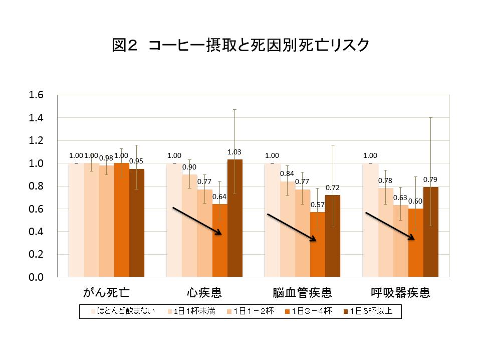 図2コーヒー摂取と死因別死亡リスク