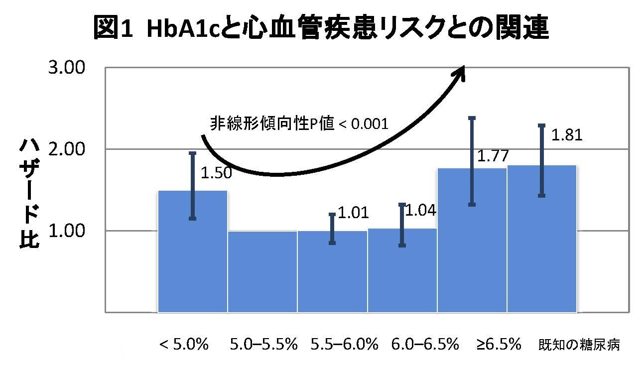 HbA1cとCVD図1