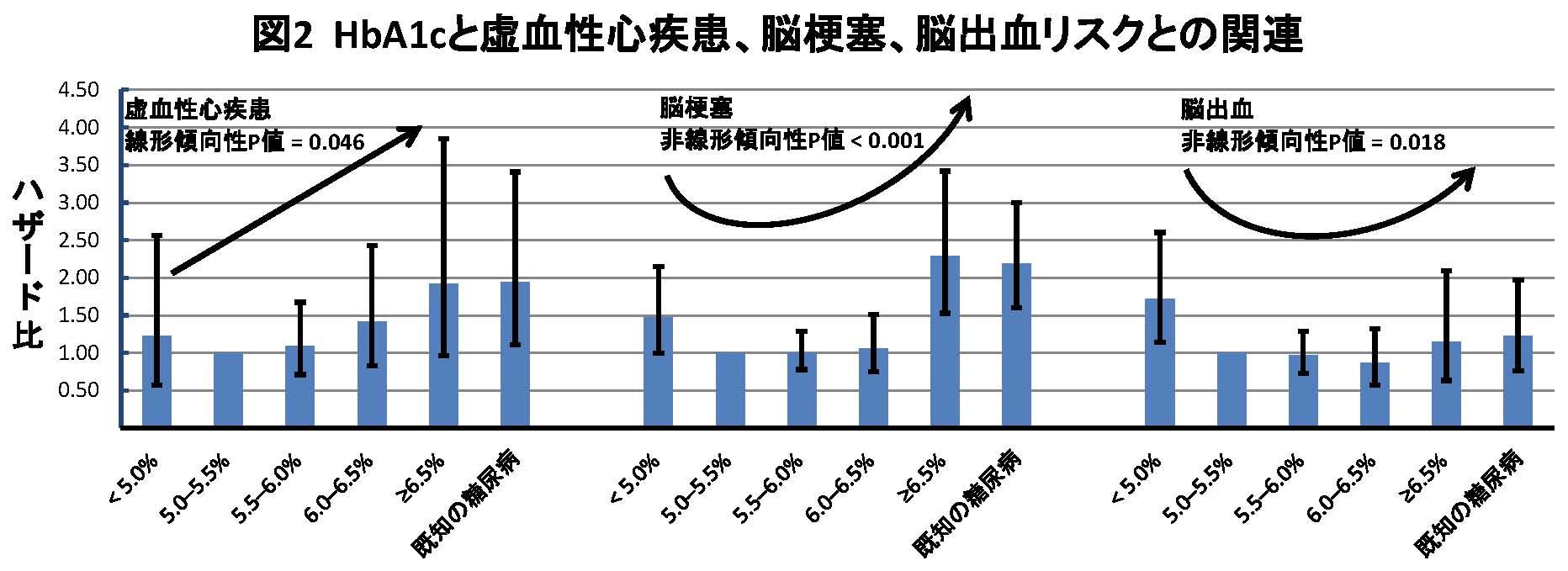 HbA1cとCVD図2