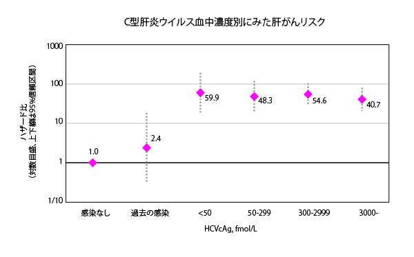 C型肝炎ウイルスの血中濃度と肝がんリスク