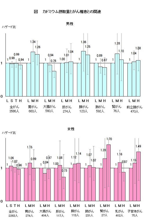 図 カドミウム摂取量とがん罹患との関連