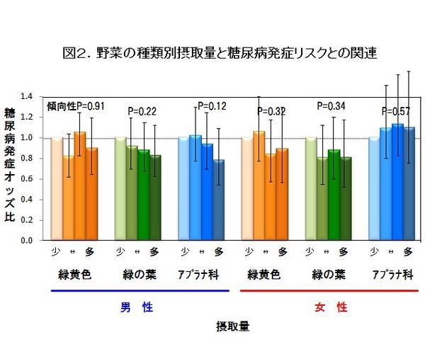 図2 野菜の種類別摂取量と糖尿病発症リスクとの関連