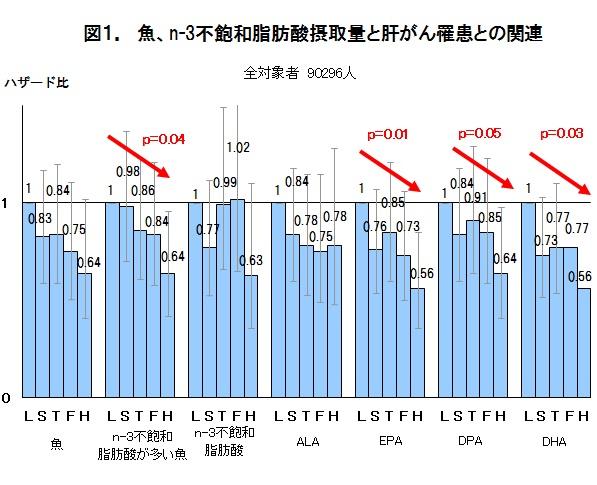図1 魚、n-3不飽和脂肪酸摂取量と肝がん罹患との関連