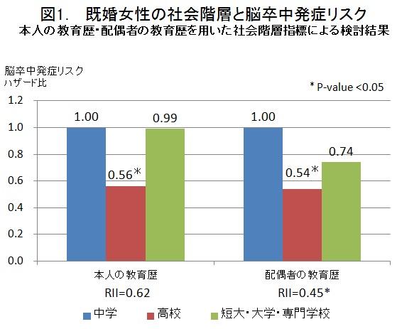 図1 既婚女性の社会階層と脳卒中発症リスク