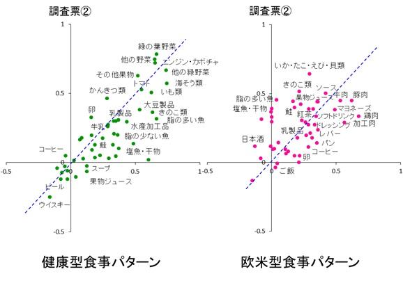 図2 1年間隔で2回行った食事調査票から得られた食事パターンについて(男性)1