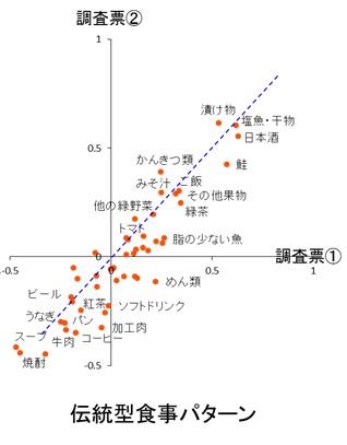 図2 1年間隔で2回行った食事調査票から得られた食事パターンについて(男性)2