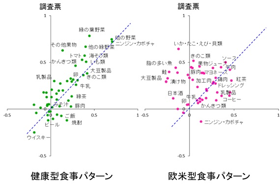 図1 食事調査票および食事記録調査から得られた食事パターンについて(男性)1