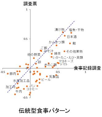 図1 食事調査票および食事記録調査から得られた食事パターンについて(男性)2