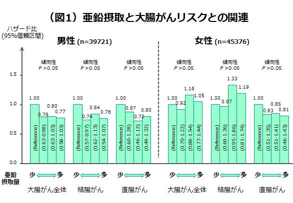 (図1)亜鉛摂取と大腸がんリスクとの関連