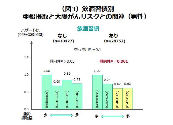 (図3)飲酒習慣別 亜鉛摂取と大腸がんリスクとの関連(男性)