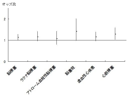図1 血清CRP値の1-標準偏差の変化と病型別脳卒中の発症との関連