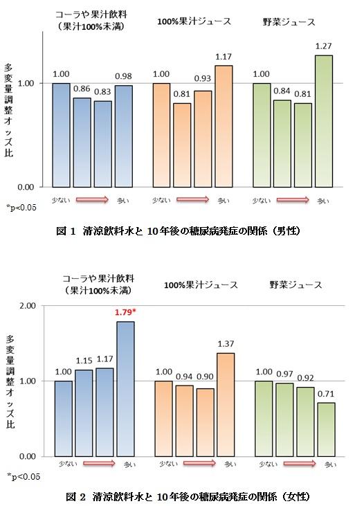 図1、2 清涼飲料水と10年後の糖尿病発症の関連(男性、女性)