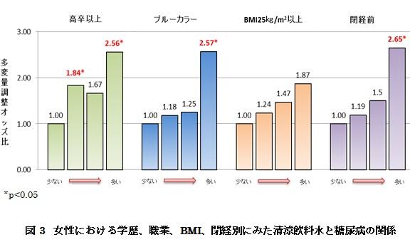 図3 女性における学歴、職業、BMI、閉経別にみた清涼飲料水と糖尿病の関係