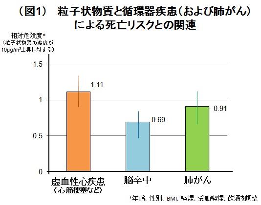 (図1)  粒子状物質と循環器疾患(および肺がん)による死亡リスクとの関連