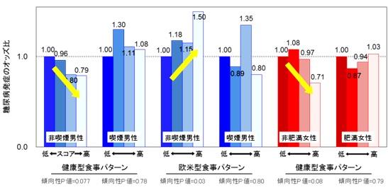 図2 喫煙有無および肥満有無による食事パターンと糖尿病発症のリスク