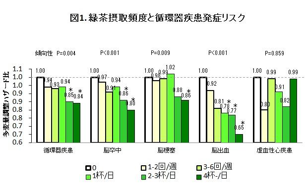 図1. 緑茶摂取頻度と循環器疾患発症リスク