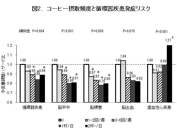 図2. コーヒー摂取頻度と循環器疾患発症リスク