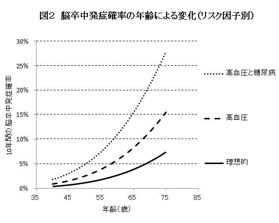 図2 脳卒中発症確率の年齢による変化(リスク因子別)