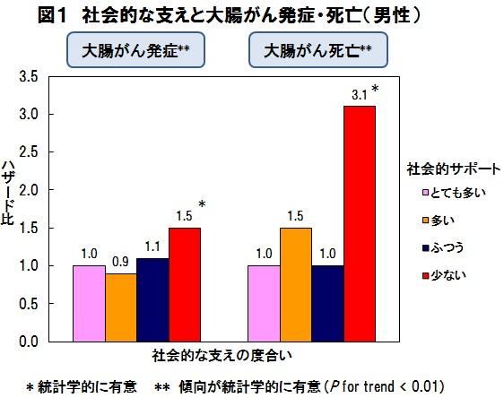 図1 社会的な支えと大腸がん発症・死亡(男性)