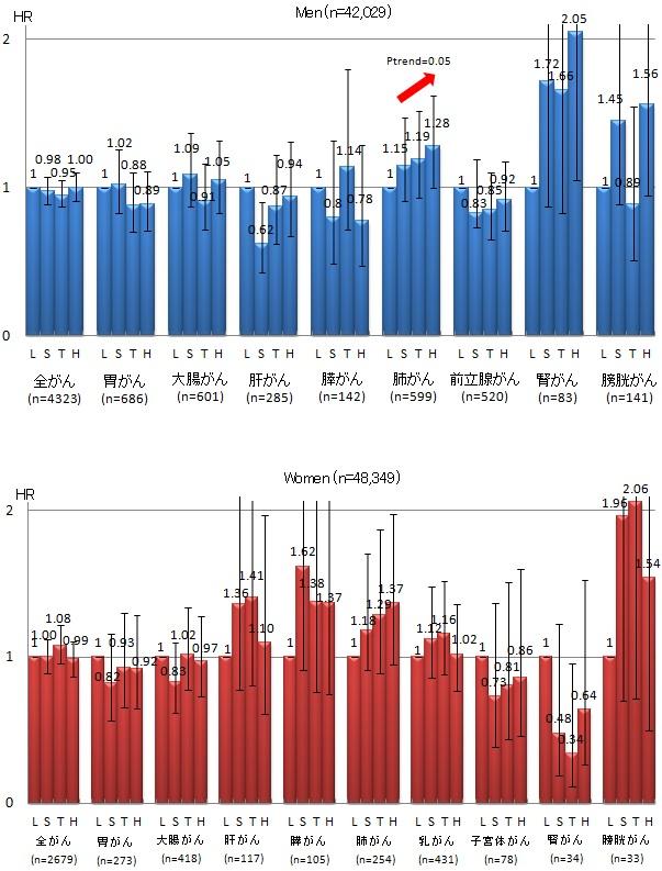 図1. 無機ヒ素摂取量とがん罹患との関連